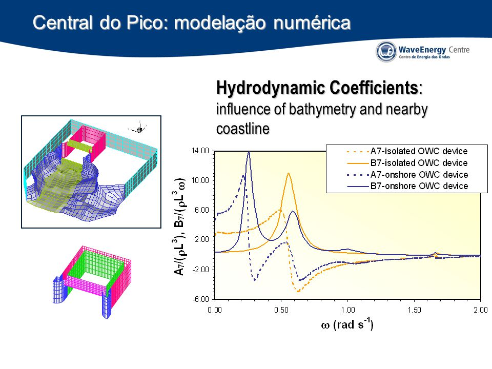 Central do Pico: modelação numérica Hydrodynamic Coefficients : influence of bathymetry and nearby coastline
