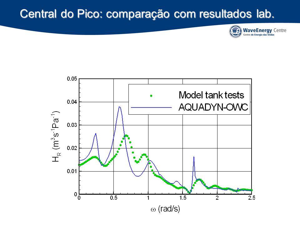 Central do Pico: comparação com resultados lab.