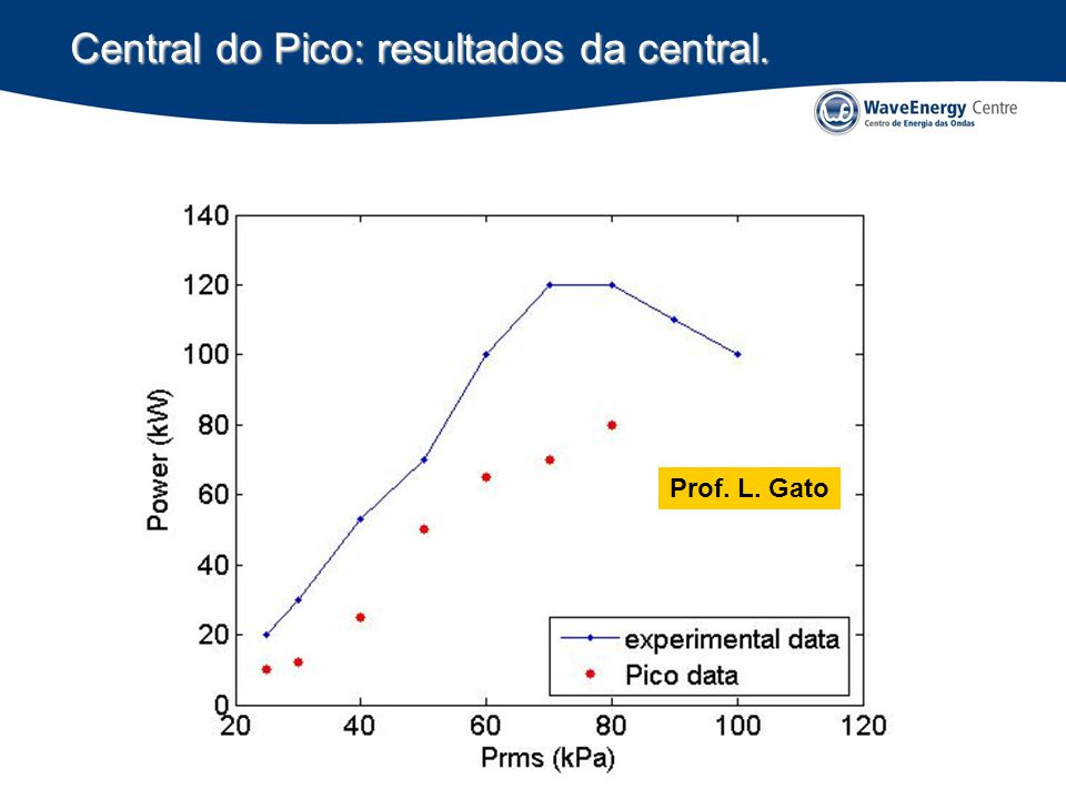 Central do Pico: resultados da central. Prof. L. Gato