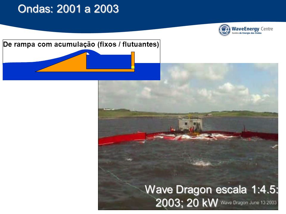 Wave Dragon escala 1:4.5: 2003; 20 kW De rampa com acumulação (fixos / flutuantes)