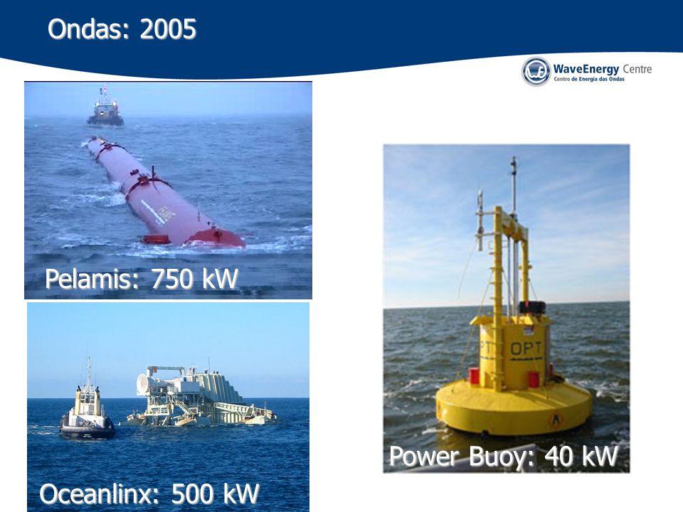 Ondas: 2005 Power Buoy: 40 kW Pelamis: 750 kW Oceanlinx: 500 kW