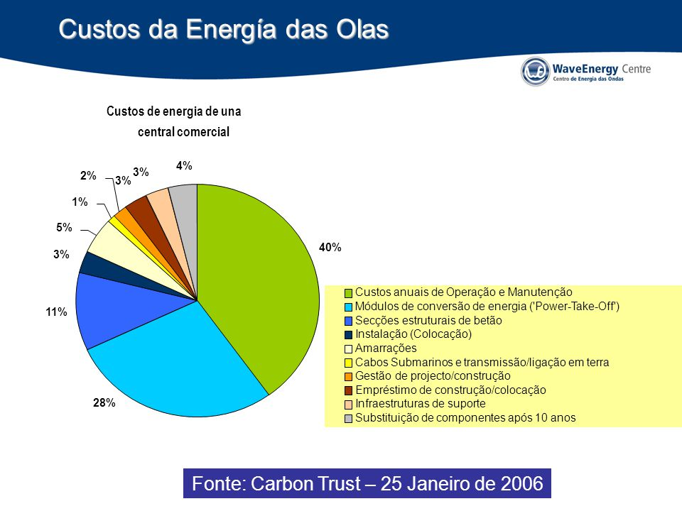 Custos da Energía das Olas Fonte: Carbon Trust – 25 Janeiro de 2006 Custos anuais de Operação e Manutenção Módulos de conversão de energia ( Power-Take-Off ) Secções estruturais de betão Instalação (Colocação) Amarrações Cabos Submarinos e transmissão/ligação em terra Gestão de projecto/construção Empréstimo de construção/colocação Infraestruturas de suporte Substituição de componentes após 10 anos 3% 5% 1% 2% 11% 3% 4% 28% 40% Custos de energia de una central comercial