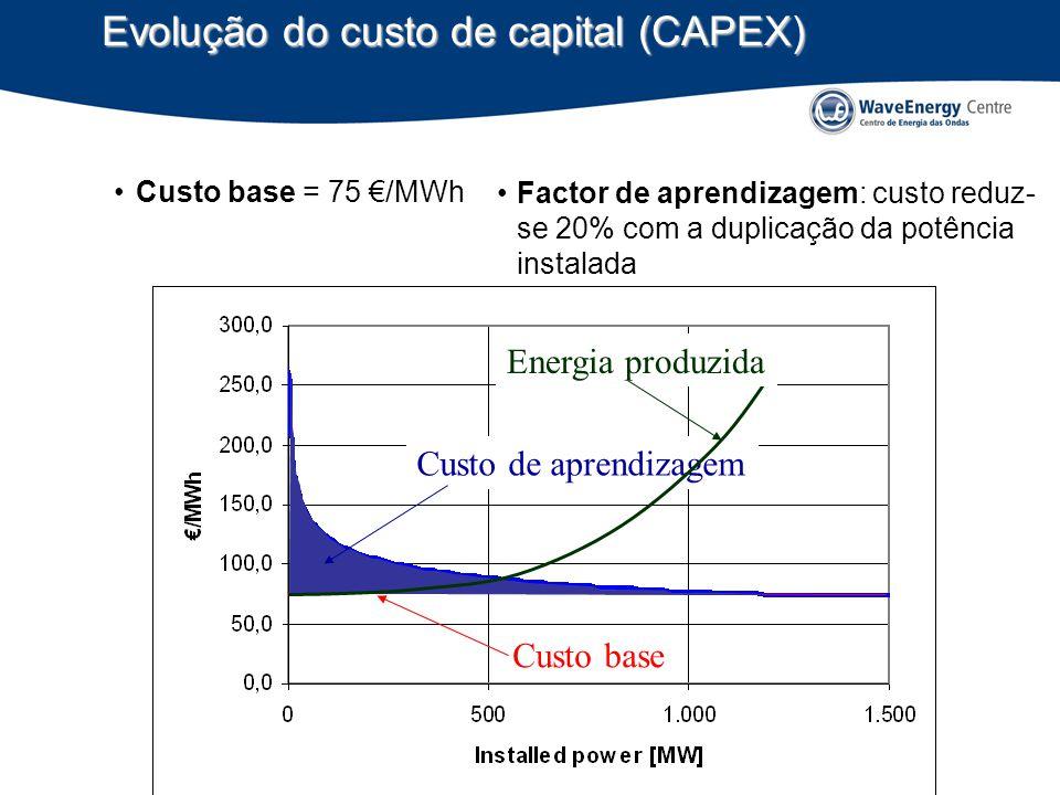 Custo base = 75 /MWh Custo de aprendizagem Energia produzida Custo base Evolução do custo de capital (CAPEX) Factor de aprendizagem: custo reduz- se 20% com a duplicação da potência instalada