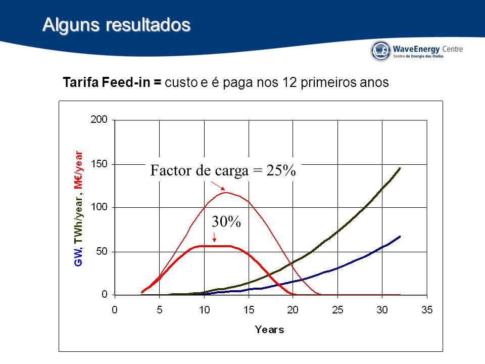 Factor de carga = 25% 30% Alguns resultados Tarifa Feed-in = custo e é paga nos 12 primeiros anos