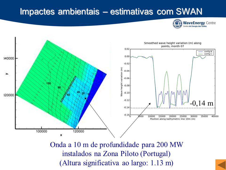 Impactes ambientais – estimativas com SWAN Onda a 10 m de profundidade para 200 MW instalados na Zona Piloto (Portugal) (Altura significativa ao largo: 1.13 m) -0,14 m