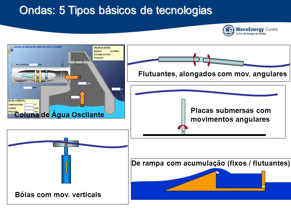 Ondas: 5 Tipos básicos de tecnologias Bóias com mov. verticais Flutuantes, alongados com mov. angulares Placas submersas com movimentos angulares De r