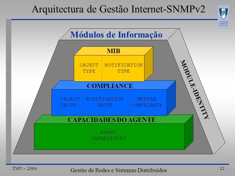 TMV - 2004 Gestão de Redes e Sistemas Distribuídos 21 Módulos de Informação MODULE-IDENTITY Arquitectura de Gestão Internet-SNMPv2 AGENT CAPABILTIES CAPACIDADES DO AGENTE COMPLIANCE OBJECT NOTIFICATION MODULE GROUP GROUPCOMPLIANCE OBJECT NOTIFICATION TYPE TYPE MIB