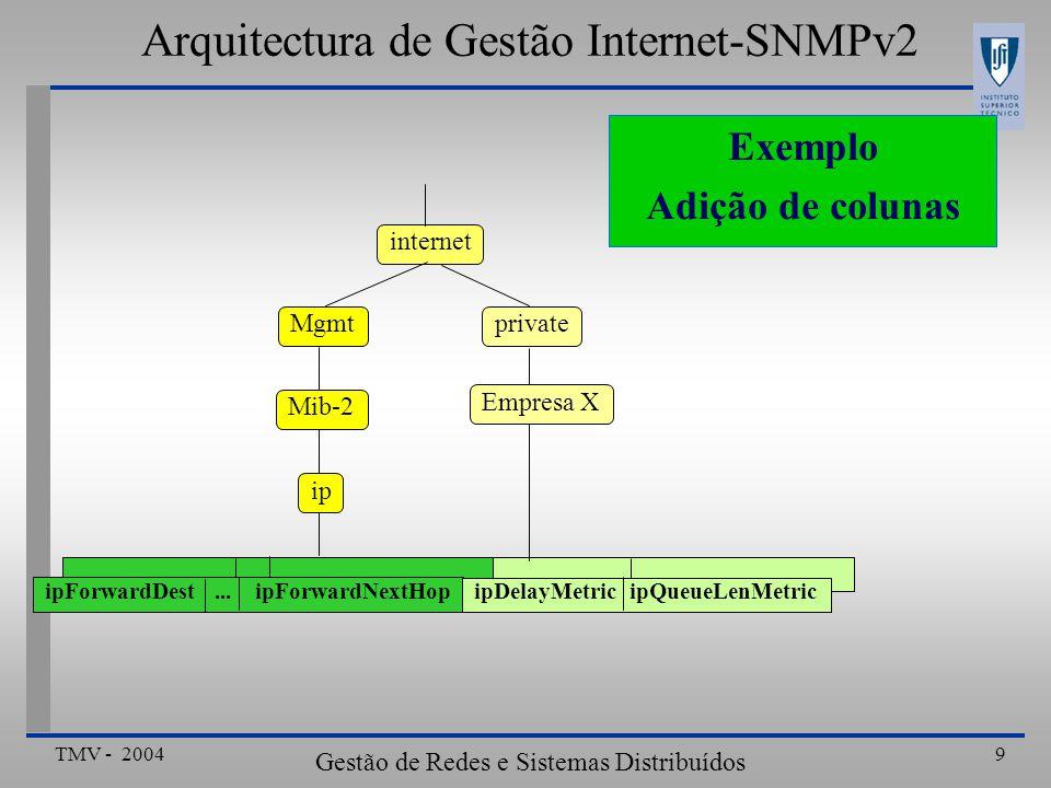 TMV - 2004 Gestão de Redes e Sistemas Distribuídos 9 Arquitectura de Gestão Internet-SNMPv2 Exemplo Adição de colunas ipForwardDest...ipForwardNextHop ipDelayMetric ipQueueLenMetric private Empresa X internet ip Mib-2 Mgmt