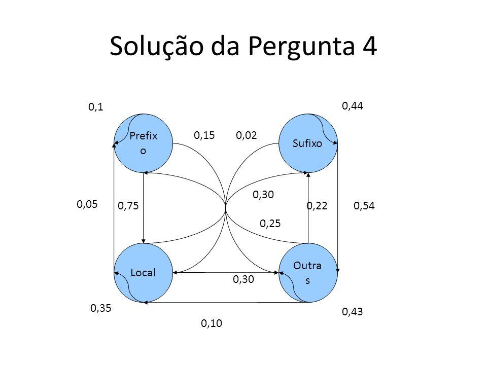Solução da Pergunta 4 Prefix o Local Outra s Sufixo 0,1 0,05 0,75 0,15 0,30 0,35 0,02 0,44 0,54 0,25 0,10 0,22 0,43