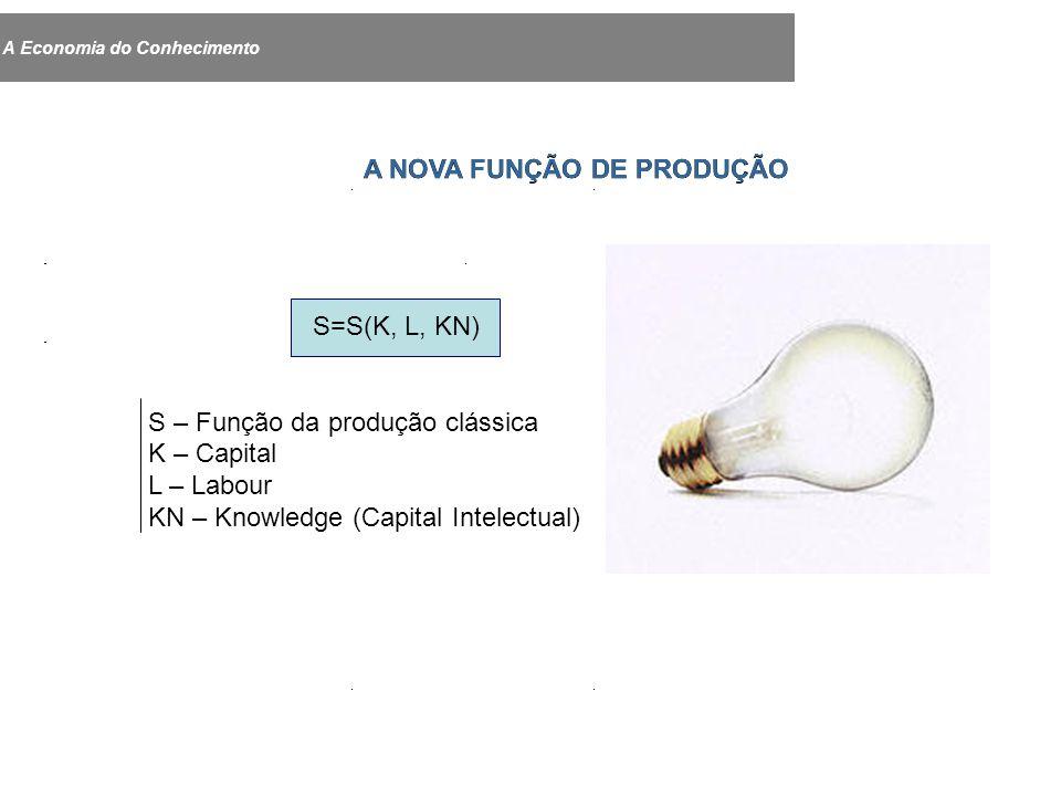 A Economia do Conhecimento A NOVA FUNÇÃO DE PRODUÇÃO S=S(K, L, KN) S – Função da produção clássica K – Capital L – Labour KN – Knowledge (Capital Intelectual)