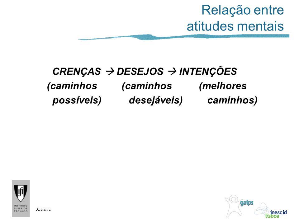 A. Paiva Relação entre atitudes mentais CRENÇAS DESEJOS INTENÇÕES (caminhos (caminhos (melhores possíveis) desejáveis) caminhos)