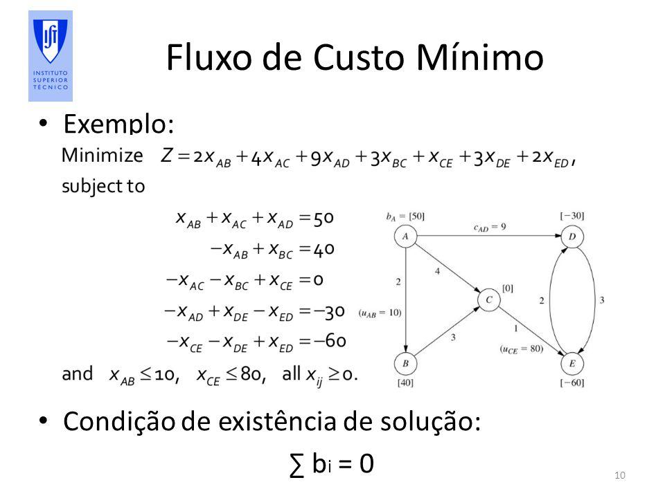 Fluxo de Custo Mínimo Exemplo: Condição de existência de solução: b i = 0 10