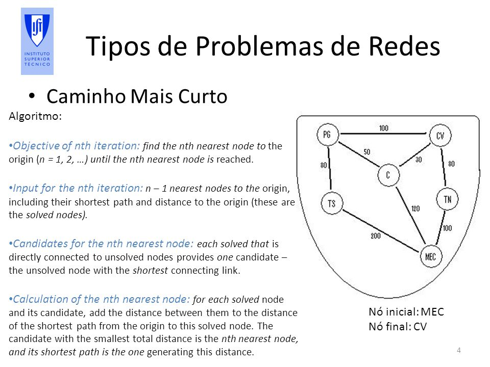 Tipos de Problemas de Redes Caminho Mais Curto 4 Algoritmo: Objective of nth iteration: find the nth nearest node to the origin (n = 1, 2, …) until th