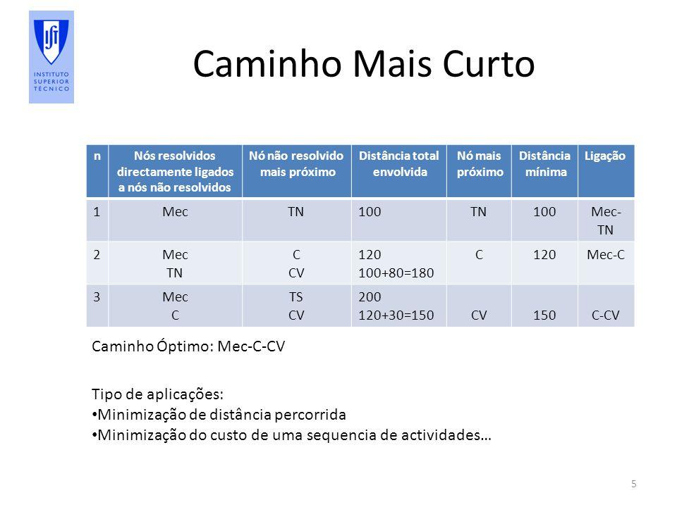 Caminho Mais Curto 5 nNós resolvidos directamente ligados a nós não resolvidos Nó não resolvido mais próximo Distância total envolvida Nó mais próximo Distância mínima Ligação 1MecTN100TN100Mec- TN 2Mec TN C CV 120 100+80=180 C120Mec-C 3Mec C TS CV 200 120+30=150CV150C-CV Caminho Óptimo: Mec-C-CV Tipo de aplicações: Minimização de distância percorrida Minimização do custo de uma sequencia de actividades…