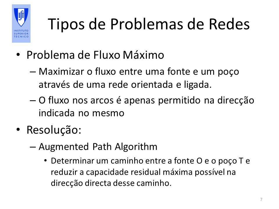 Tipos de Problemas de Redes Problema de Fluxo Máximo – Maximizar o fluxo entre uma fonte e um poço através de uma rede orientada e ligada.