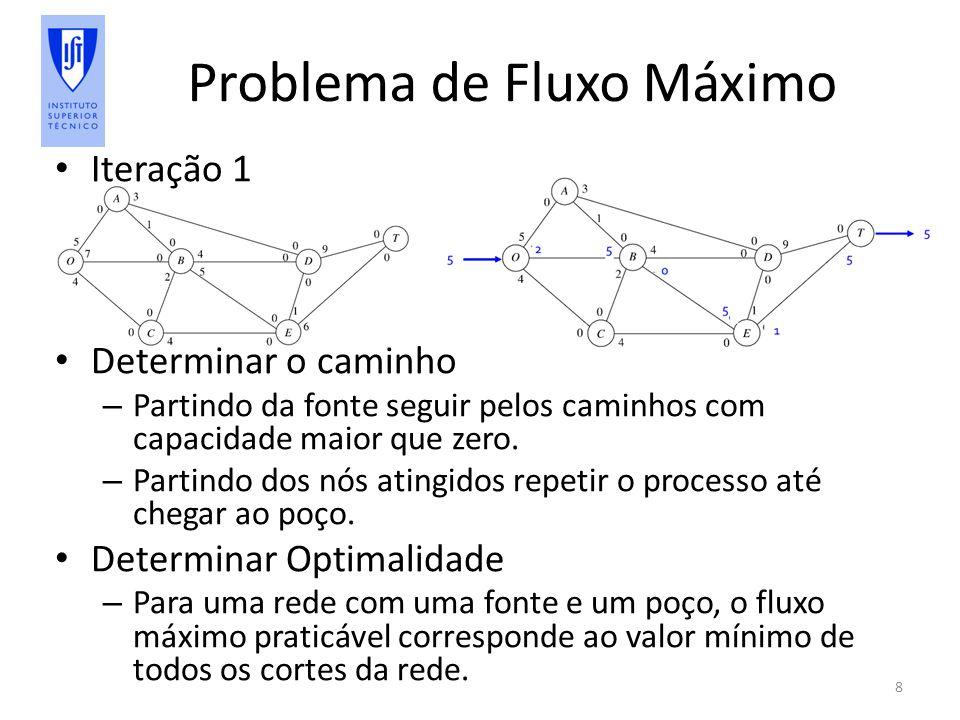 Problema de Fluxo Máximo Iteração 1 Determinar o caminho – Partindo da fonte seguir pelos caminhos com capacidade maior que zero.