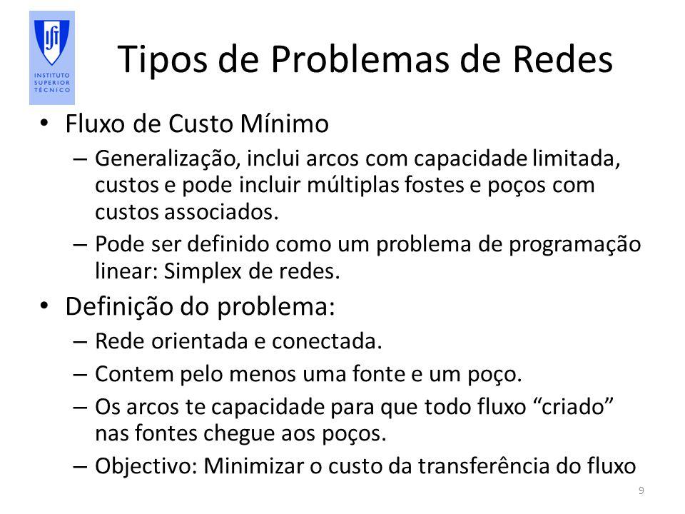 Tipos de Problemas de Redes Fluxo de Custo Mínimo – Generalização, inclui arcos com capacidade limitada, custos e pode incluir múltiplas fostes e poços com custos associados.