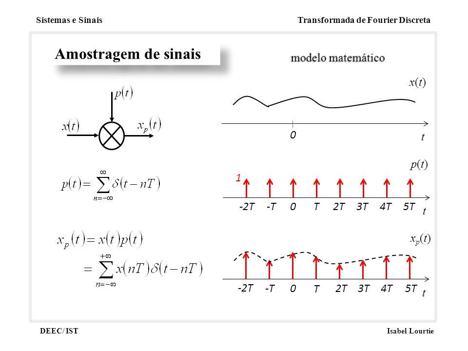 Sistemas e Sinais Transformada de Fourier Discreta DEEC/ ISTIsabel Lourtie modelo matemático Amostragem de sinais t xp(t)xp(t) -2T -T0 T 2T3T4T5T t x(