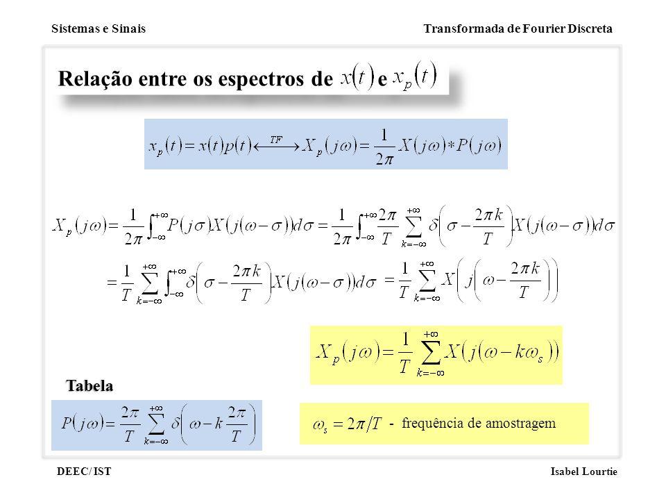 Sistemas e Sinais Transformada de Fourier Discreta DEEC/ ISTIsabel Lourtie Relação entre os espectros de e Tabela - frequência de amostragem