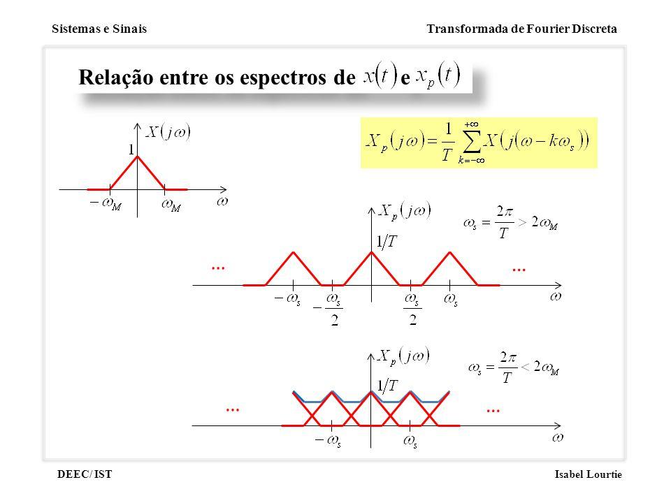 Sistemas e Sinais Transformada de Fourier Discreta DEEC/ ISTIsabel Lourtie Relação entre os espectros de e … … … …