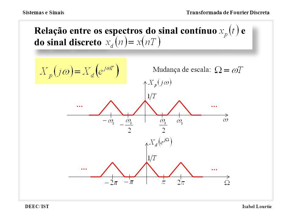 Sistemas e Sinais Transformada de Fourier Discreta DEEC/ ISTIsabel Lourtie Relação entre os espectros do sinal contínuo e do sinal discreto Mudança de