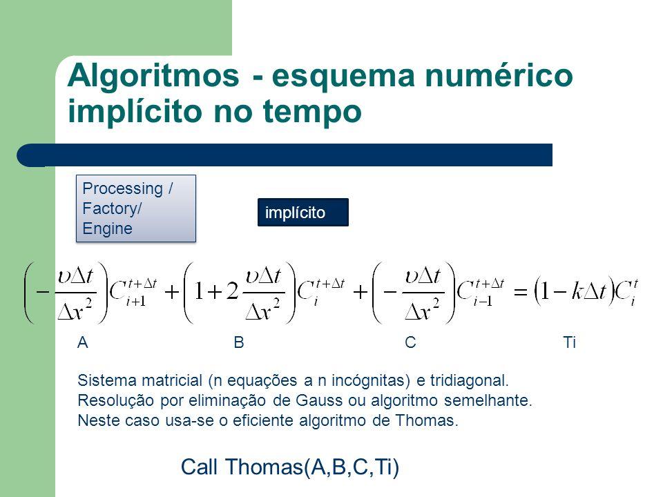 Algoritmos - esquema numérico implícito no tempo implícito ABCTi Call Thomas(A,B,C,Ti) Sistema matricial (n equações a n incógnitas) e tridiagonal.