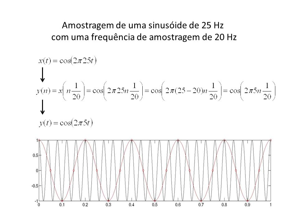 Amostragem de uma sinusóide de 25 Hz com uma frequência de amostragem de 20 Hz