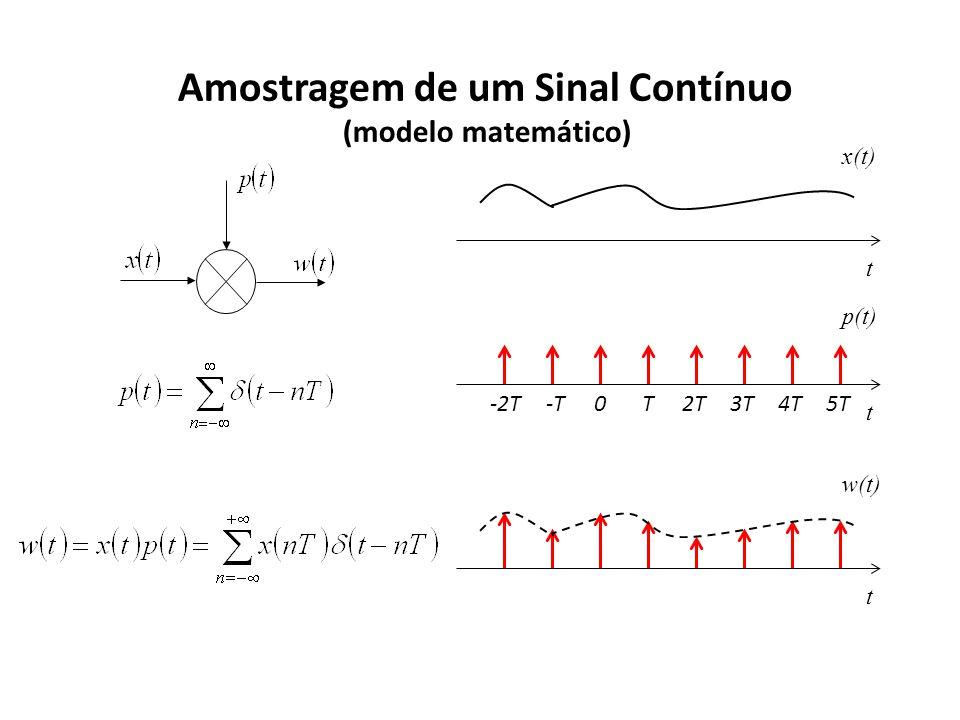 Amostragem de um Sinal Contínuo (modelo matemático) t w(t) t x(t) p(t) t 0T2T4T5T-T3T-2T