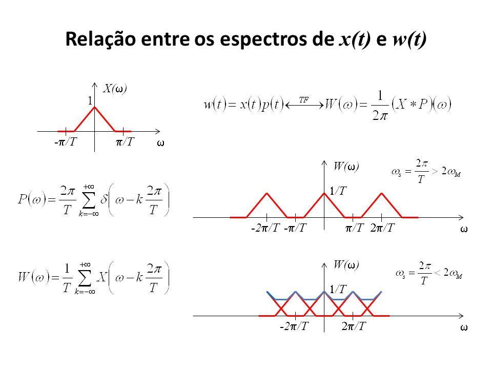 Relação entre os espectros de x(t) e w(t) W( ) - /T /T -2 /T /T W( ) -2 /T /T X( ) - /T /T 1