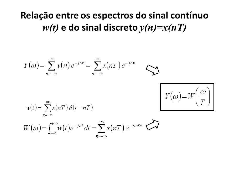 Relação entre os espectros do sinal contínuo w(t) e do sinal discreto y(n)=x(nT)