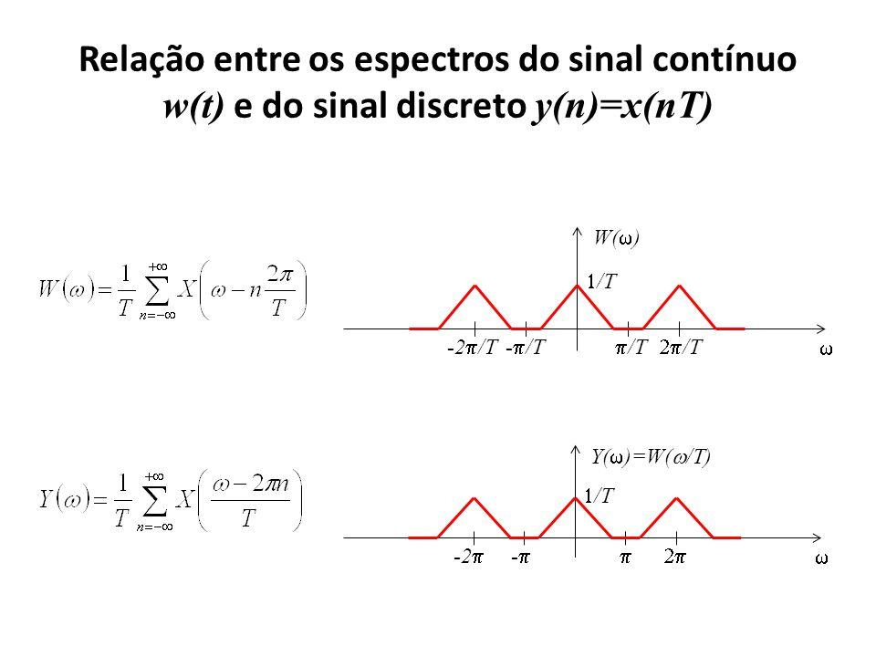 Y( )=W( /T) - -2 /T W( ) - /T /T -2 /T /T