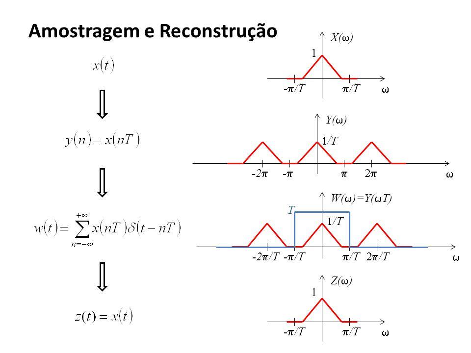 Amostragem e Reconstrução Y( ) - -2 /T W( )=Y( T) - /T /T -2 /T /T X( ) - /T /T 1 Z( ) - /T /T 1 T