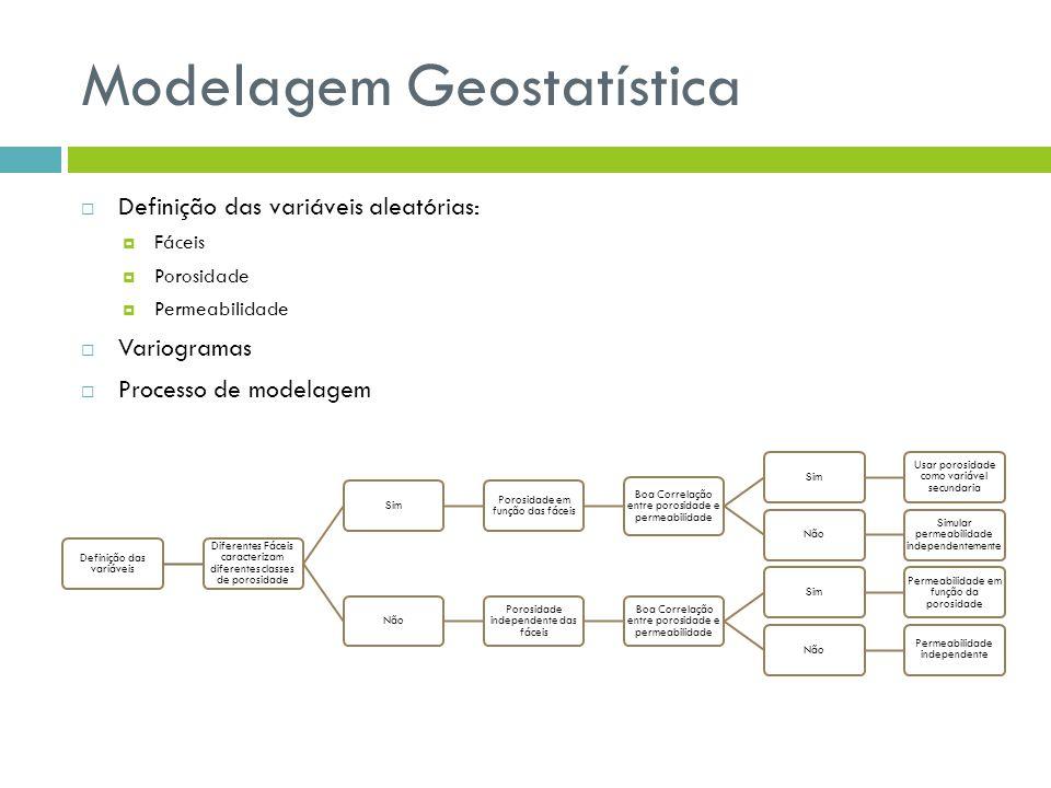 Modelagem Geostatística Definição das variáveis aleatórias: Fáceis Porosidade Permeabilidade Variogramas Processo de modelagem Definição das variáveis