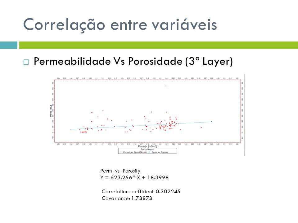 Correlação entre variáveis Permeabilidade Vs Porosidade (3ª Layer) Perm_vs_Porosity Y = 623.256 * X + 18.3998 Correlation coefficient: 0.302245 Covari