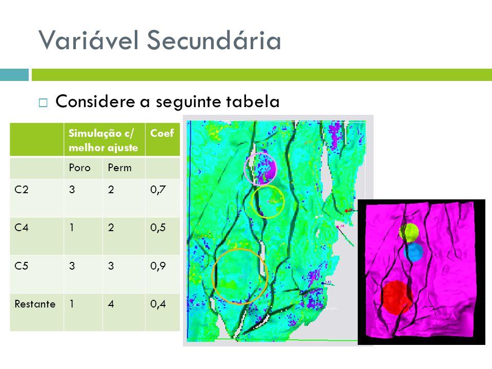 Variável Secundária Considere a seguinte tabela Simulação c/ melhor ajuste Coef PoroPerm C2320,7 C4120,5 C5330,9 Restante140,4
