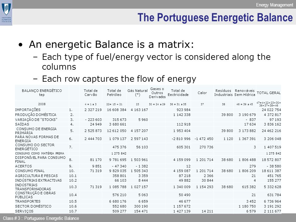 Energy Management Class # 3 :: Portuguese Energetic Balance The Portuguese Energetic Balance An energetic Balance is a matrix: –Each type of fuel/ener