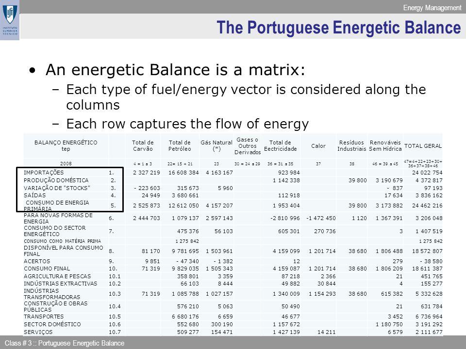 Energy Management Class # 3 :: Portuguese Energetic Balance BALANÇO ENERGÉTICO tep Total de Carvão Total de Petróleo Gás Natural (*) Gases o Outros De