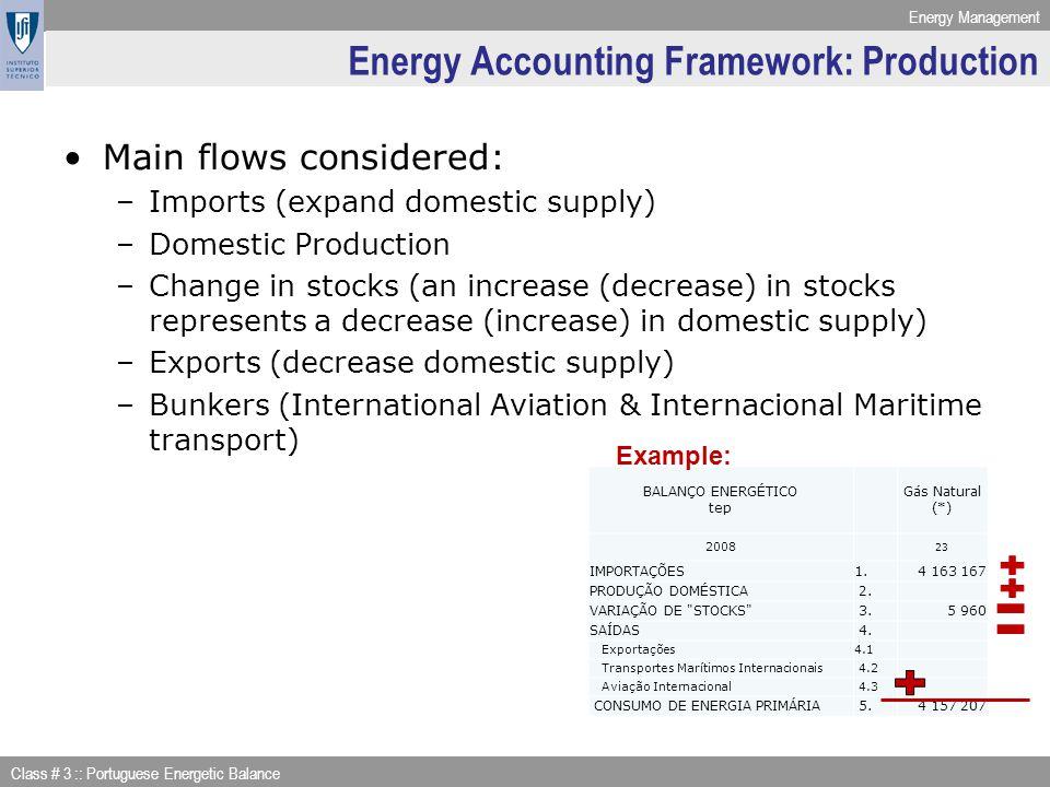 Energy Management Class # 3 :: Portuguese Energetic Balance BALANÇO ENERGÉTICO tep Gás Natural (*) 2008 23 IMPORTAÇÕES1.4 163 167 PRODUÇÃO DOMÉSTICA 2