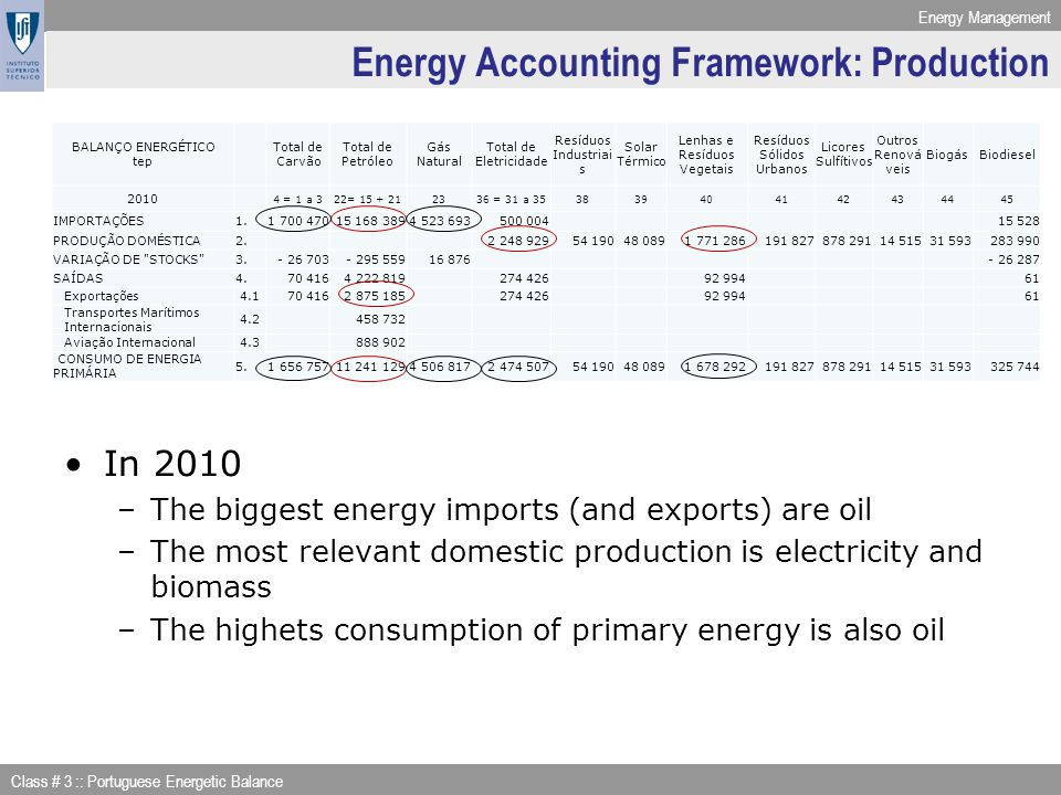 Energy Management Class # 3 :: Portuguese Energetic Balance Energy Accounting Framework: Production In 2010 –The biggest energy imports (and exports)