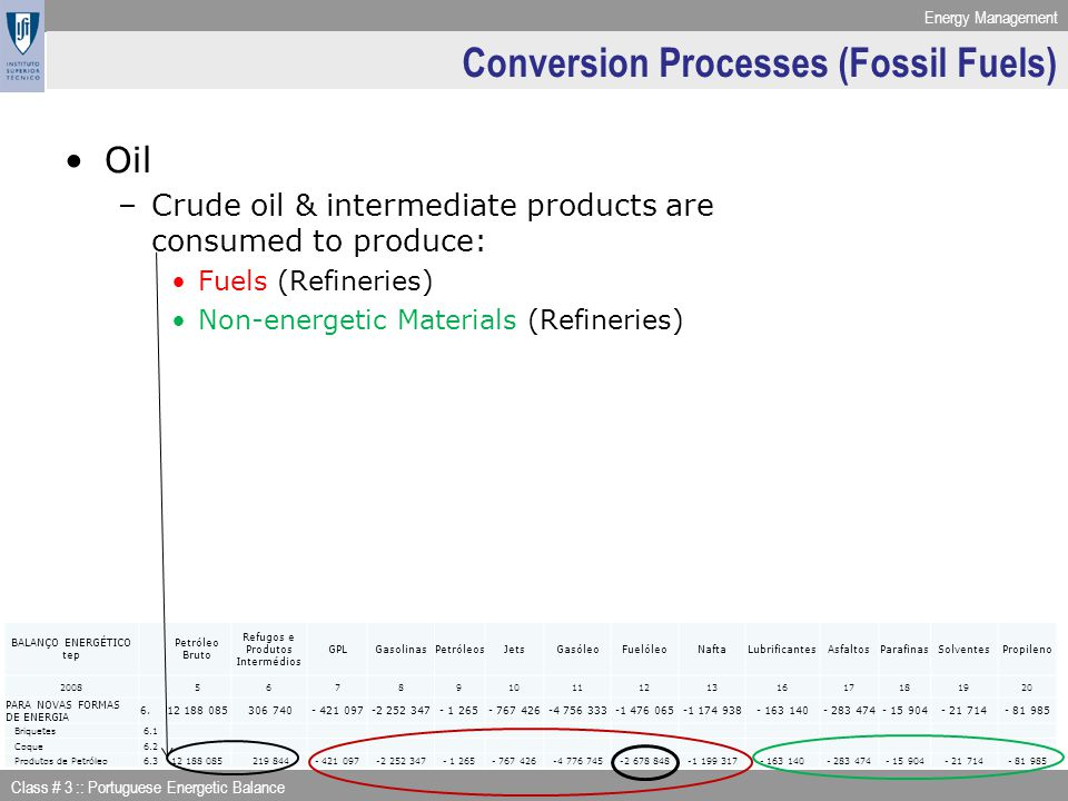 Energy Management Class # 3 :: Portuguese Energetic Balance Conversion Processes (Fossil Fuels) Oil –Crude oil & intermediate products are consumed to