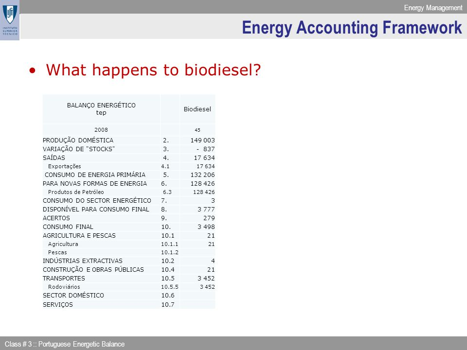 Energy Management Class # 3 :: Portuguese Energetic Balance Energy Accounting Framework What happens to biodiesel? BALANÇO ENERGÉTICO tep Biodiesel 20