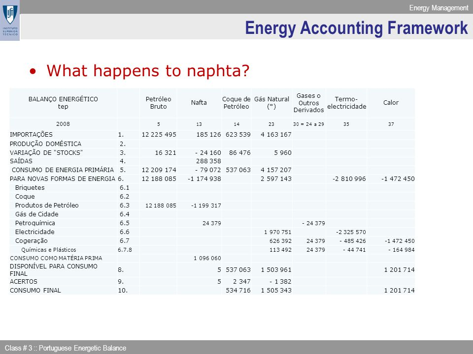 Energy Management Class # 3 :: Portuguese Energetic Balance Energy Accounting Framework What happens to naphta? BALANÇO ENERGÉTICO tep Petróleo Bruto