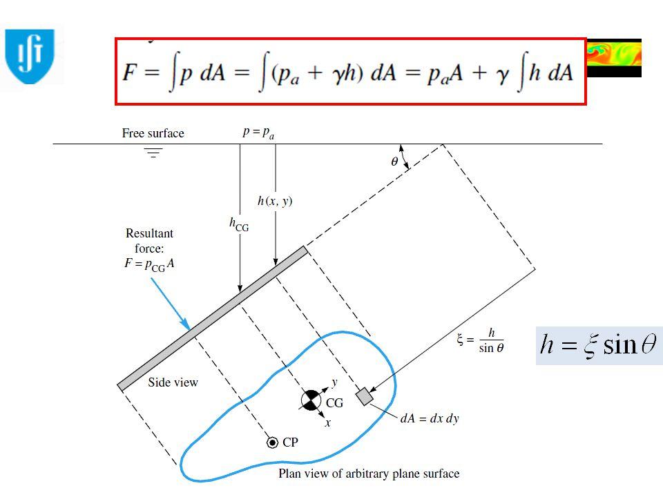 Engenharia do Ambiente Mecânica dos Fluidos Ambiental Força Hidrostática