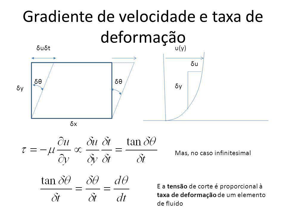 Gradiente de velocidade e taxa de deformação δθ δyδy δxδx δuδtδuδt Mas, no caso infinitesimal E a tensão de corte é proporcional à taxa de deformação