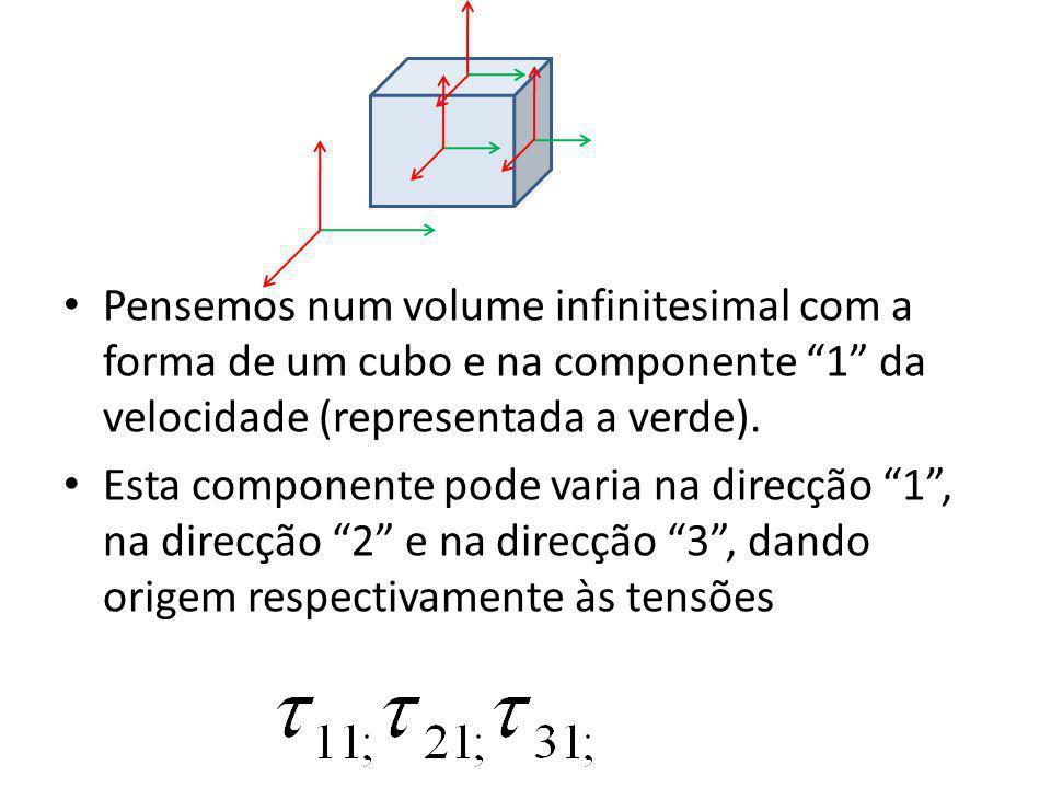 Pensemos num volume infinitesimal com a forma de um cubo e na componente 1 da velocidade (representada a verde). Esta componente pode varia na direcçã