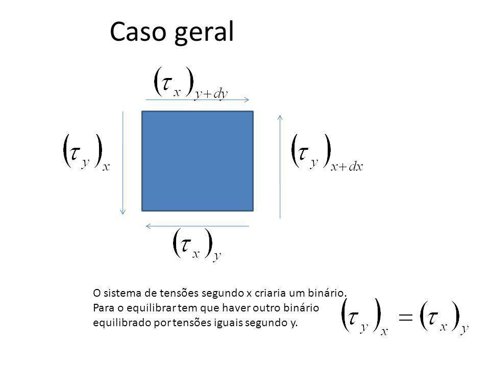 Caso geral O sistema de tensões segundo x criaria um binário. Para o equilibrar tem que haver outro binário equilibrado por tensões iguais segundo y.