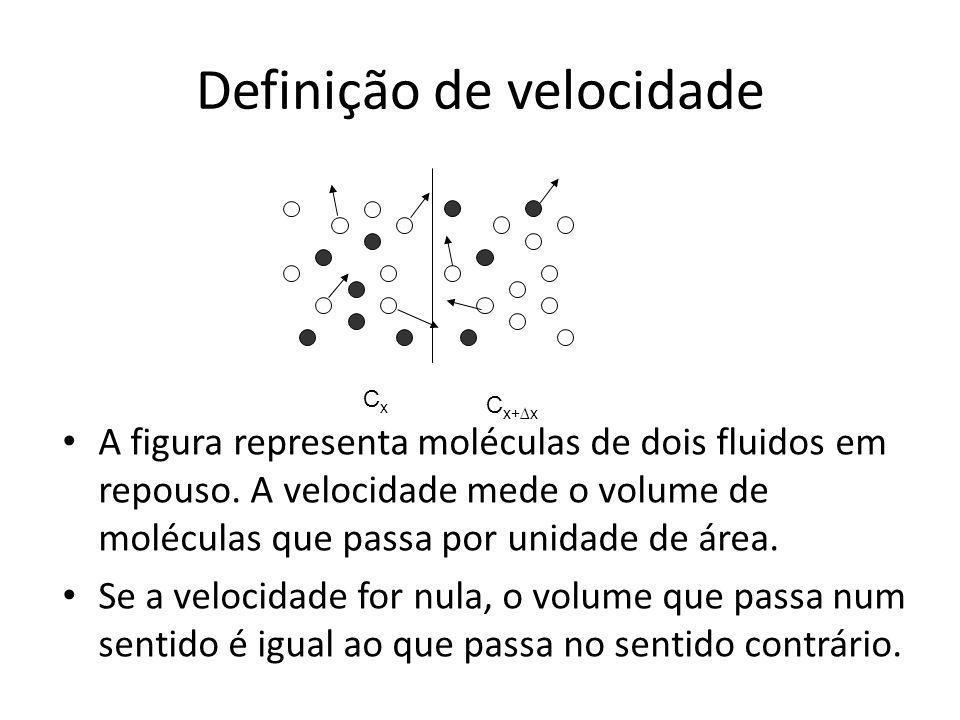 Definição de velocidade A figura representa moléculas de dois fluidos em repouso. A velocidade mede o volume de moléculas que passa por unidade de áre