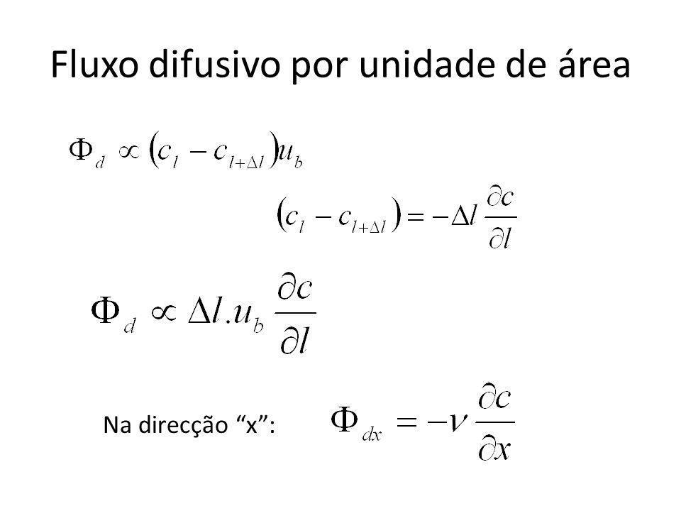 Fluxo difusivo por unidade de área Na direcção x: