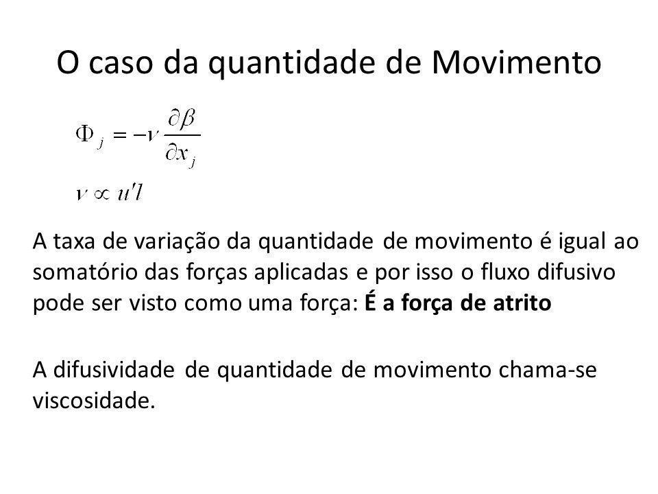 O caso da quantidade de Movimento A taxa de variação da quantidade de movimento é igual ao somatório das forças aplicadas e por isso o fluxo difusivo