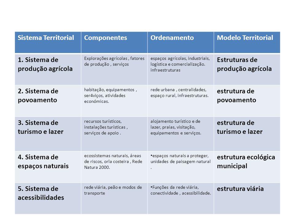 Sistema TerritorialComponentesOrdenamentoModelo Territorial 1. Sistema de produção agrícola Explorações agrícolas, fatores de produção, serviços espaç